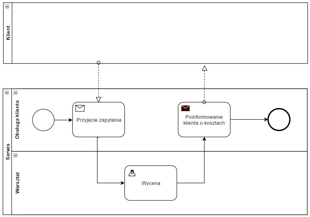 Przykład diagramu BPMN z basenami, torami i komunikatami - jeden basen bez szczegółów