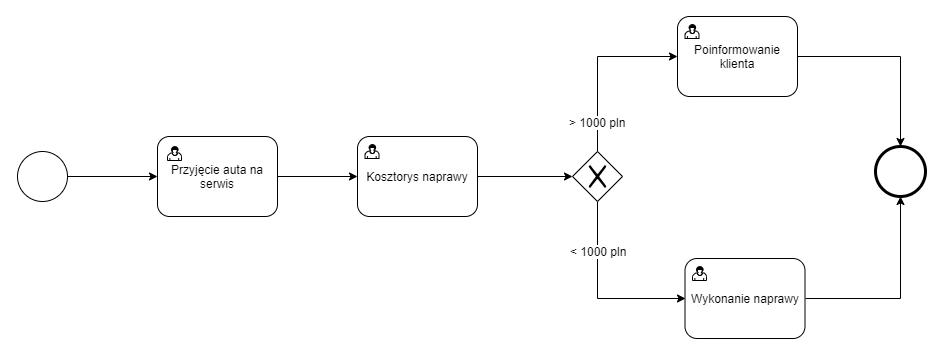 Przykład bramki wykluczającej w diagramie BPMN