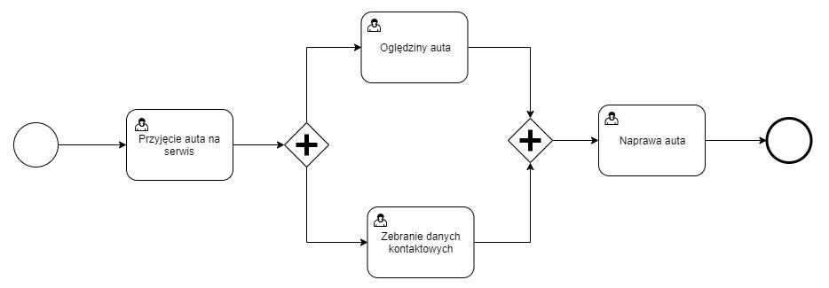 Przykład bramki zrównoległającej w diagramie BPMN